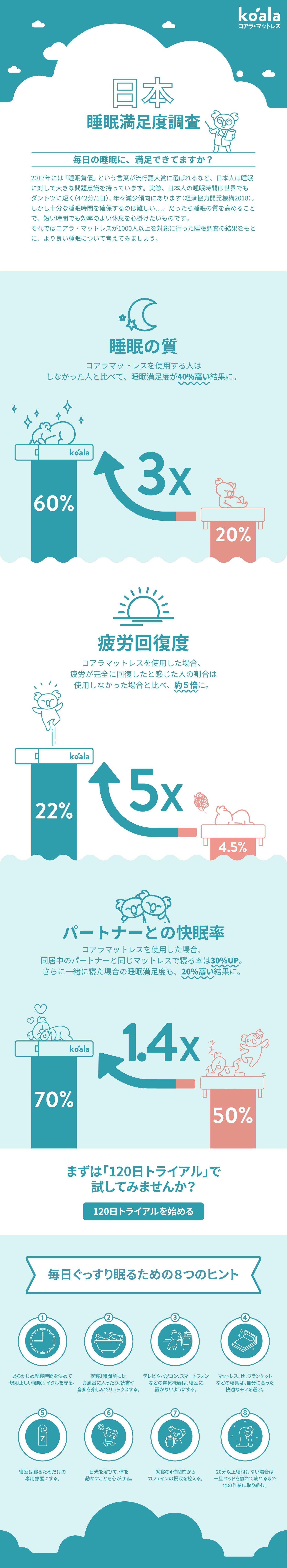 koala mattress sleep report infographics