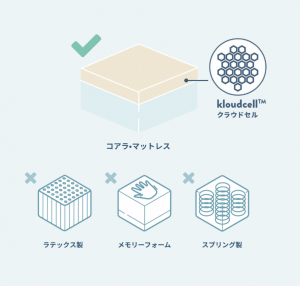 kloudcell mattress material comparison