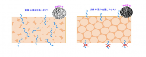 open cell closed cell comparison